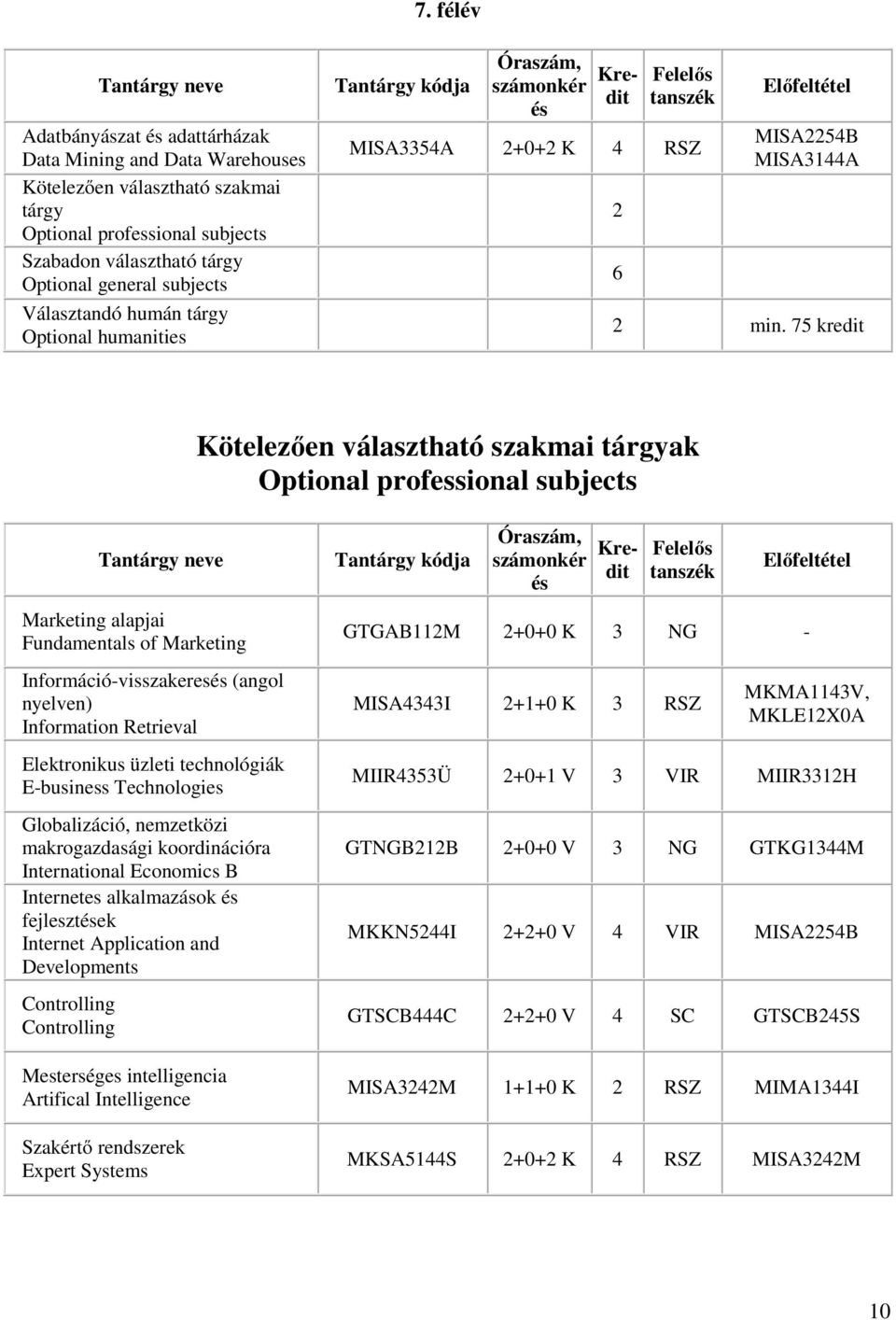 75 kredit Kötelezően választható szakmai tárgyak Optional professional subjects Marketing alapjai Fundamentals of Marketing Információ-visszakeres (angol nyelven) Information Retrieval Elektronikus