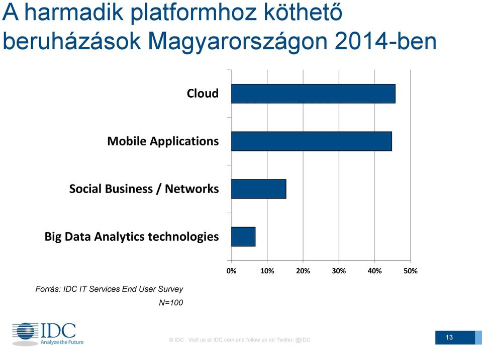 Analytics technologies Forrás: IDC IT Services End User Survey N=100