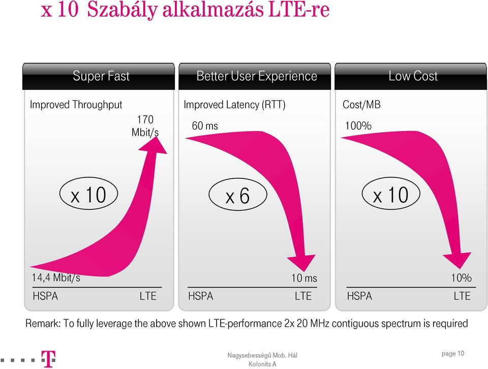 6 x 10 14,4 Mbit/s 10 ms 10% HSPA LTE HSPA LTE HSPA LTE Remark: To fully