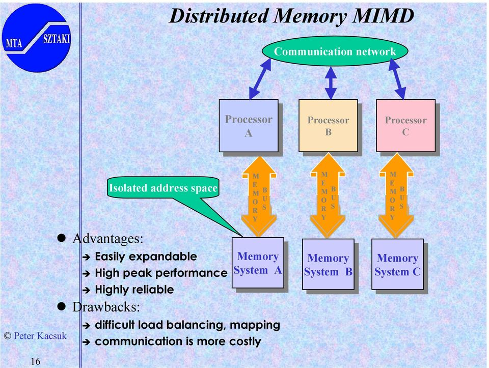 Drawbacks: difficult load balancing, mapping M E M O R Y communication is more costly B U S Memory Memory