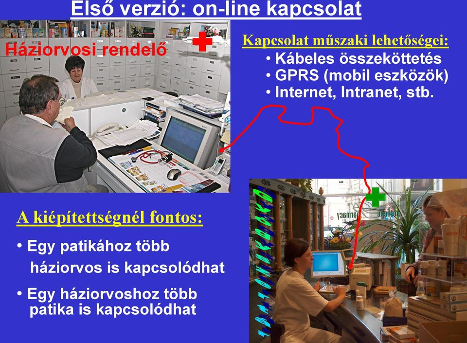 Internet, Intranet, stb.