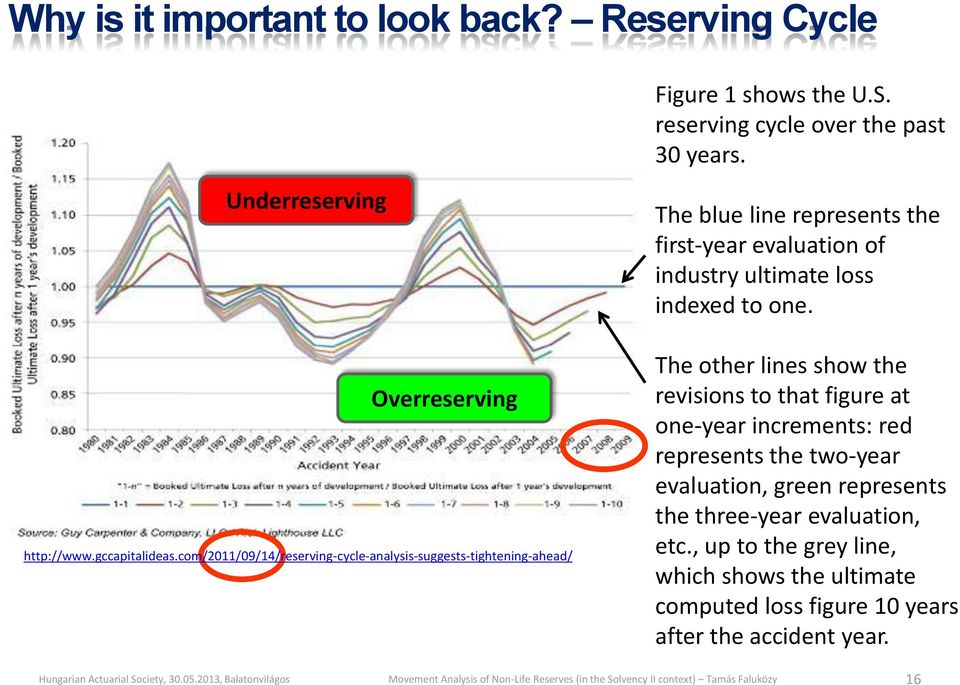 com/2011/09/14/reserving-cycle-analysis-suggests-tightening-ahead/ The blue line represents the first-year evaluation of industry ultimate loss