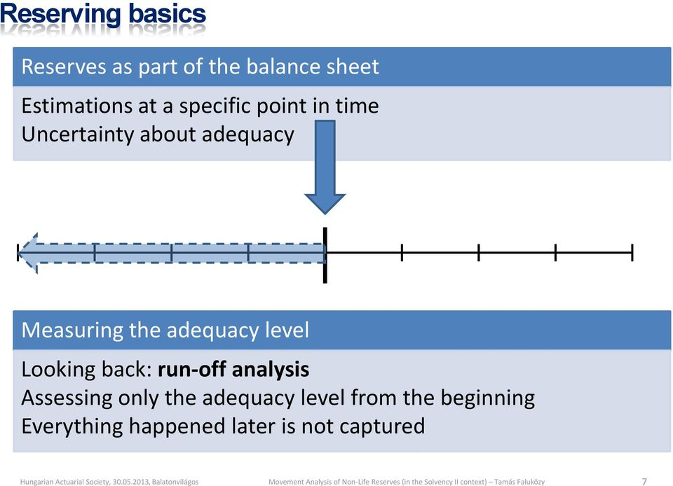adequacy level Looking back: run-off analysis Assessing only the
