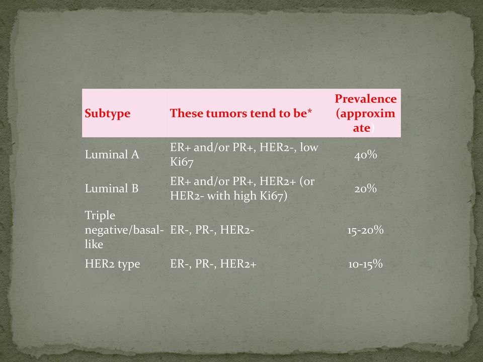 PR+, HER2+ (or HER2- with high Ki67) Prevalence (approxim