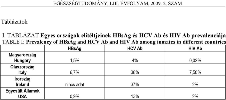 TABLE I: Prevalency of HBsAg and HCV Ab and HIV Ab among inmates in different