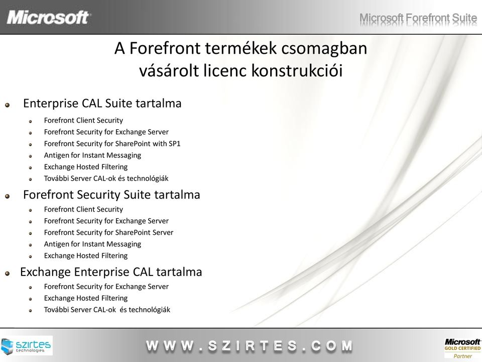 Security for Exchange Server Forefront Security for SharePoint Server Antigen for Instant Messaging Exchange Hosted Filtering Exchange Enterprise CAL tartalma