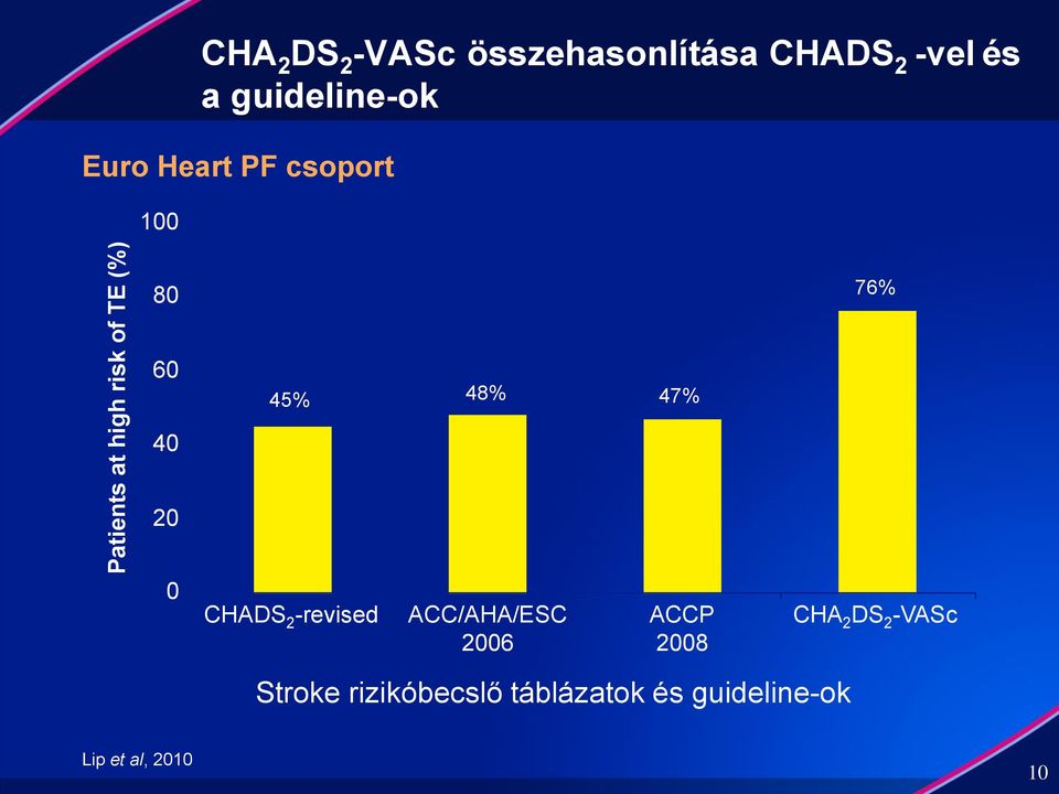 45% 48% 47% CHADS 2 -revised ACC/AHA/ESC 2006 ACCP 2008 76% CHA 2 DS
