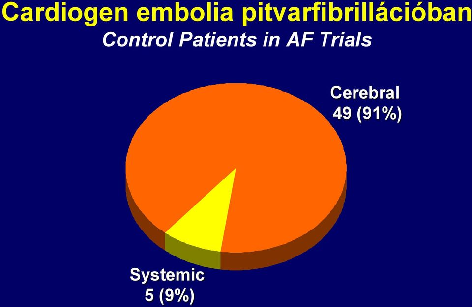 Control Patients in AF