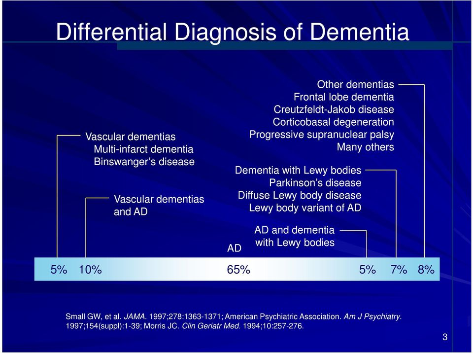 Lewy bodies Parkinson s disease Diffuse Lewy body disease Lewy body variant of AD AD AD and dementia with Lewy bodies 5% 10% 65% 5% 7% 8% Small