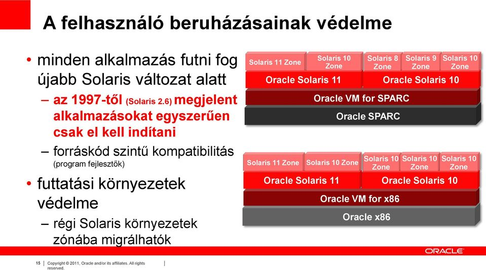 környezetek zónába migrálhatók Solaris 11 Zone Solaris 10 Zone Oracle Solaris 11 Solaris 11 Zone Solaris 10 Zone Oracle Solaris 11 Solaris 8 Zone Oracle VM for