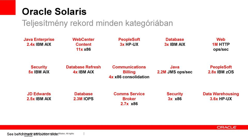 Refresh 4x IBM AIX Communications Billing 4x x86 consolidation Java 2.2M JMS ops/sec PeopleSoft 2.8x IBM zos JD Edwards 2.