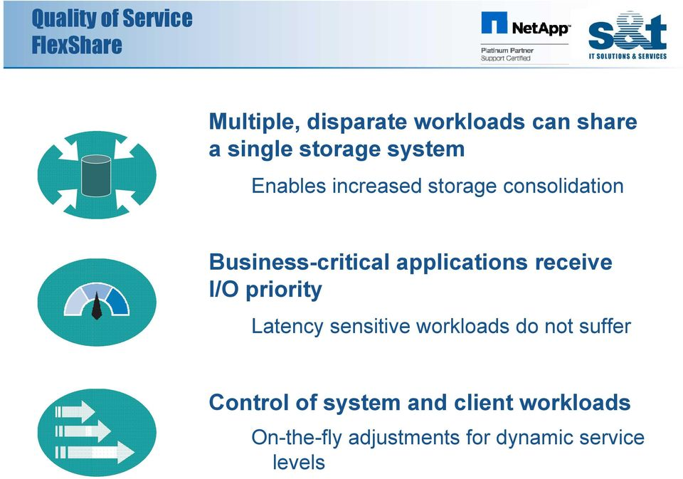 applications receive I/O priority Latency sensitive workloads do not suffer
