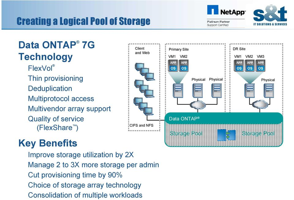 utilization by 2X Manage 2 to 3X more storage per admin Cut provisioning time by 90% Choice of storage array technology