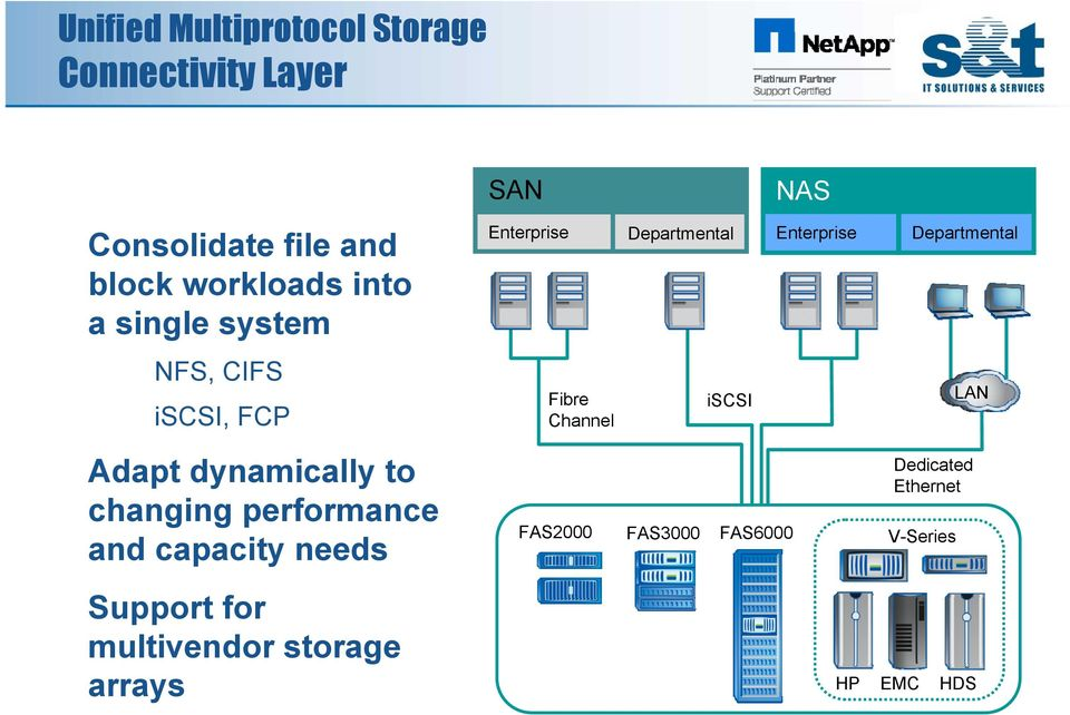 needs Support for multivendor storage arrays SAN Enterprise Fibre Channel Departmental iscsi