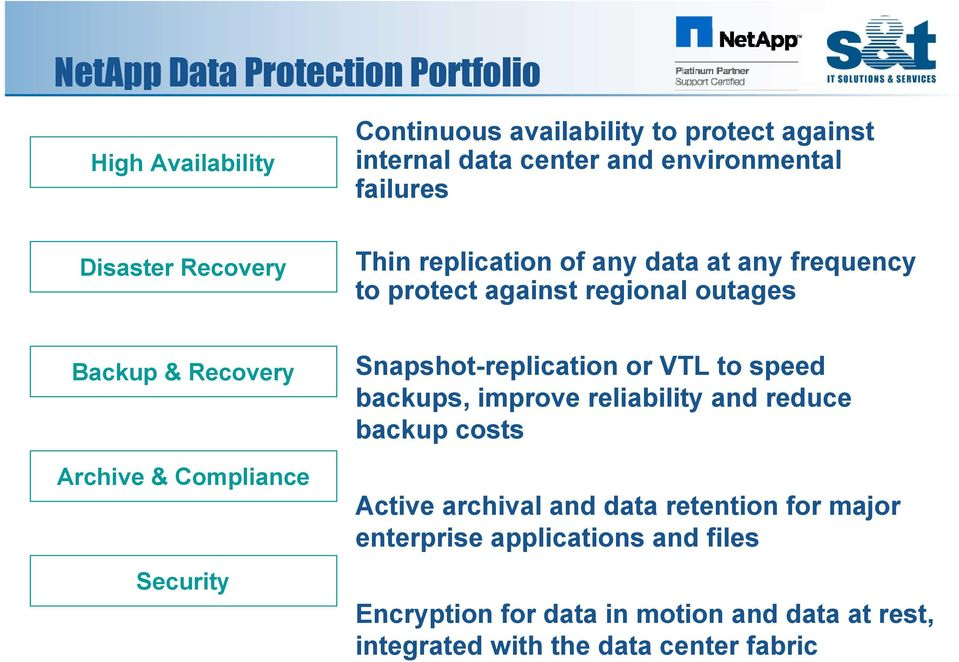 Compliance Security Snapshot-replication or VTL to speed backups, improve reliability and reduce backup costs Active archival and data