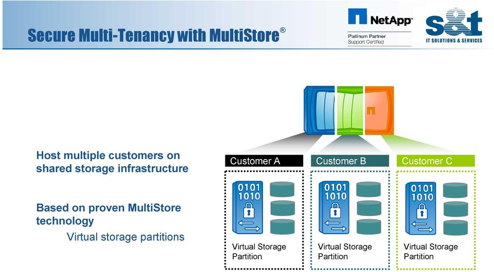 Based on proven MultiStore technology Virtual storage partitions