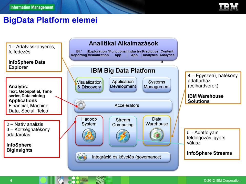 App Analytics Visualization & Discovery Hadoop System IBM Big Data Platform Application Development Accelerators Stream Computing Content Analytics BI / Reportin g Systems