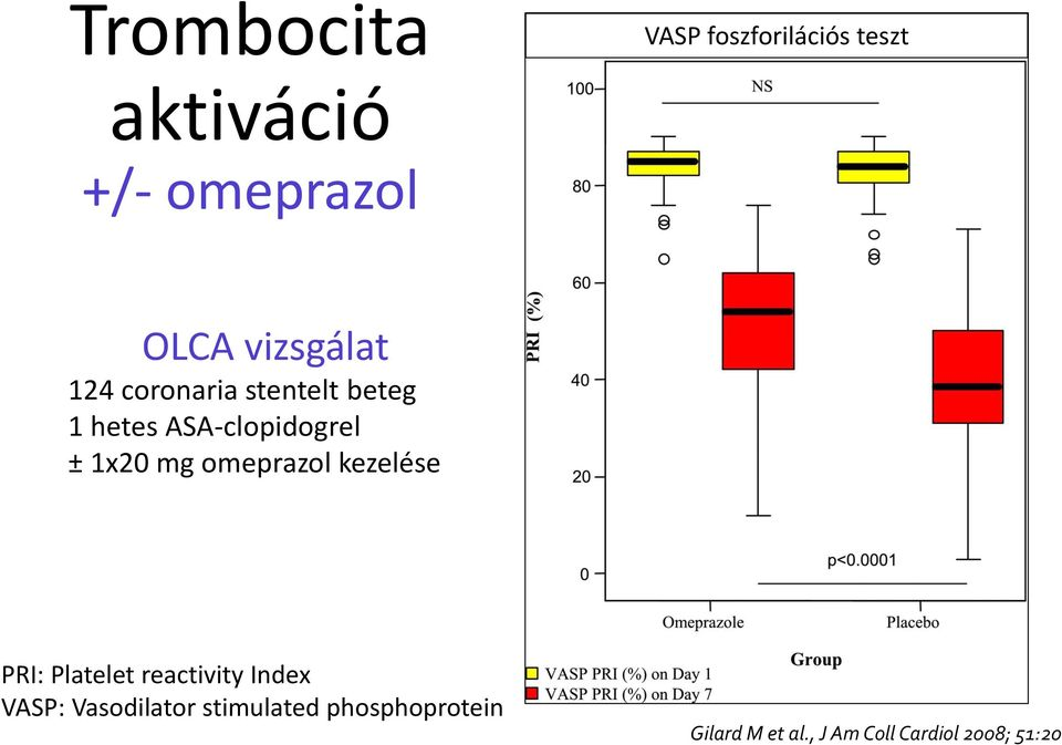 mg omeprazol kezelése PRI: Platelet reactivity Index VASP: