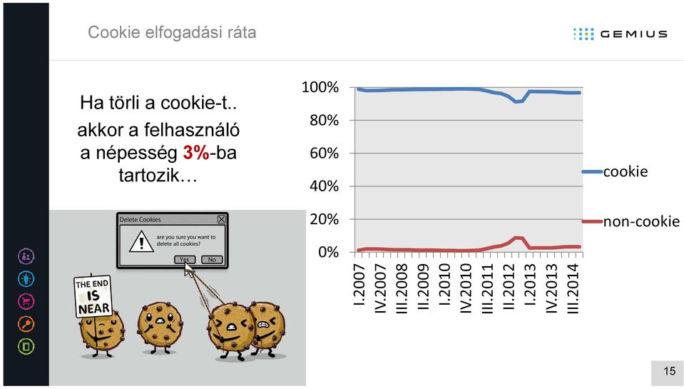 80% 60% 40% 20% 0% cookie non-cookie I.2007 IV.2007 III.