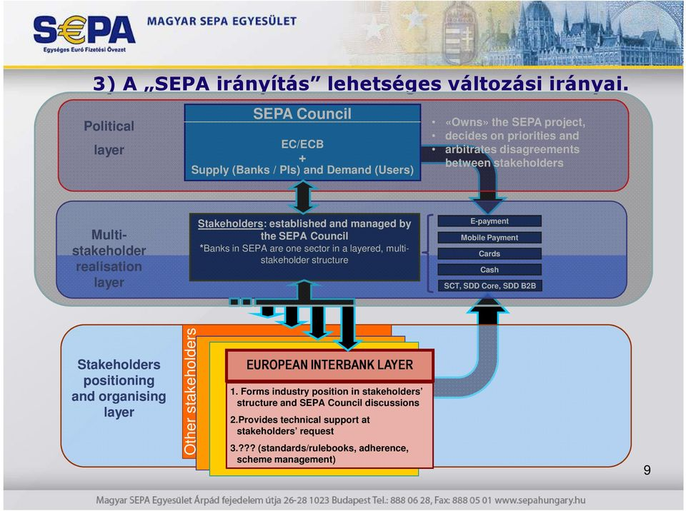 stakeholder realisation layer Stakeholders: established and managed by the SEPA Council *Banks in SEPA are one sector in a layered, multi- stakeholder structure E-payment Mobile