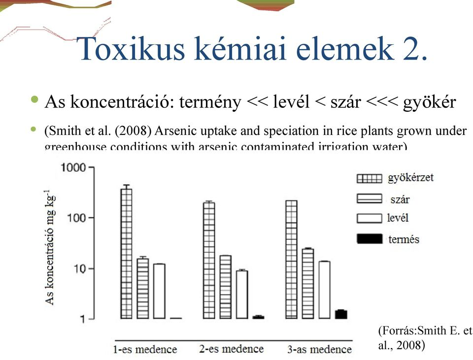 al. (2008) Arsenic uptake and speciation in rice plants grown