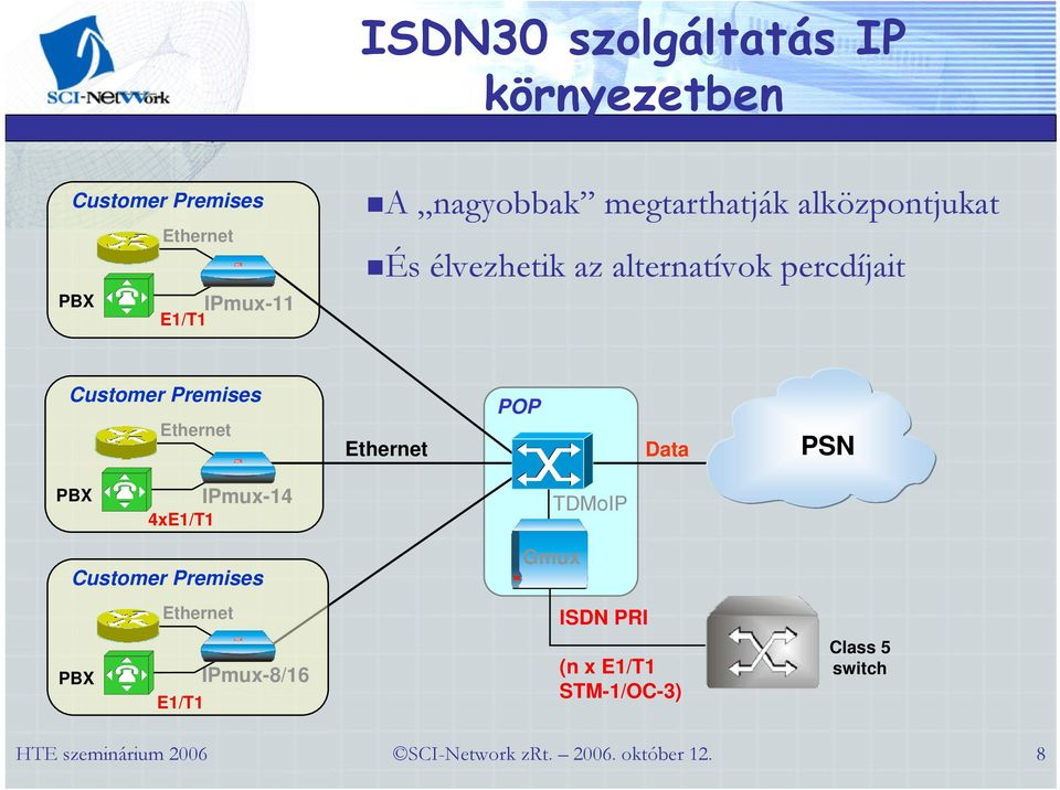 percdíjait Customer Premises POP Data PSN PBX IPmux-14 4xE1/T1 TDMoIP