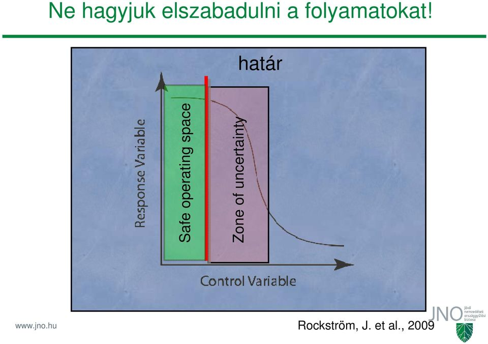 határ Safe operating space