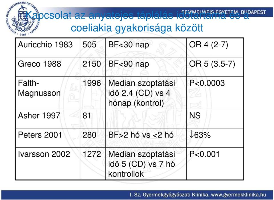 5-7) Falth- Magnusson 1996 Median szoptatási idı 2.