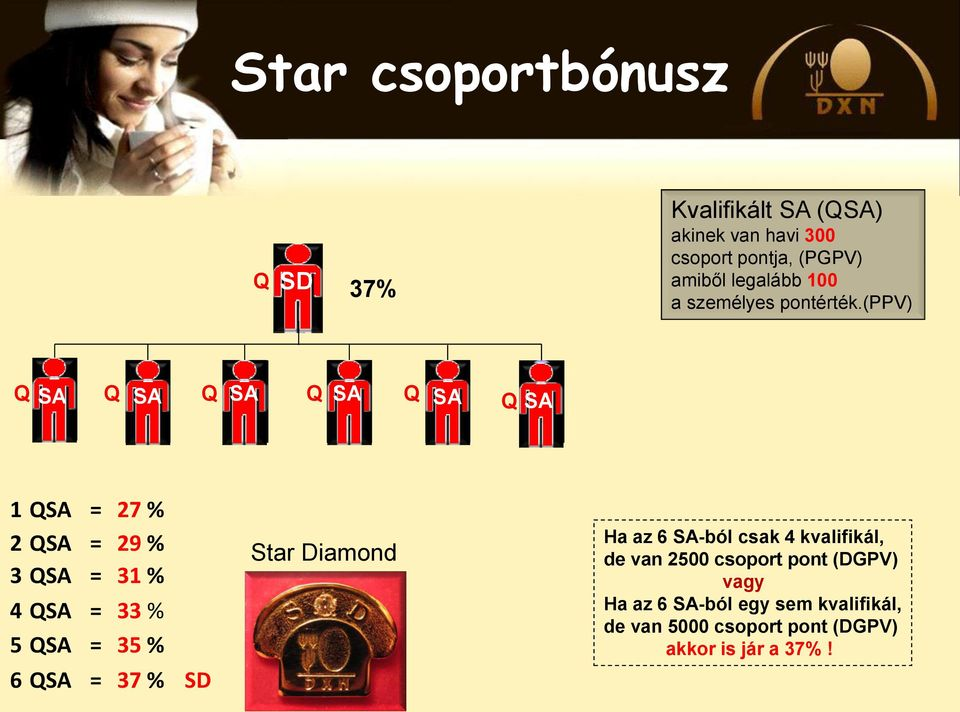 (ppv) 1 = 27 % 2 = 29 % 3 = 31 % 4 = 33 % 5 = 35 % 6 = 37 % SD Star Diamond Ha az 6 -ból
