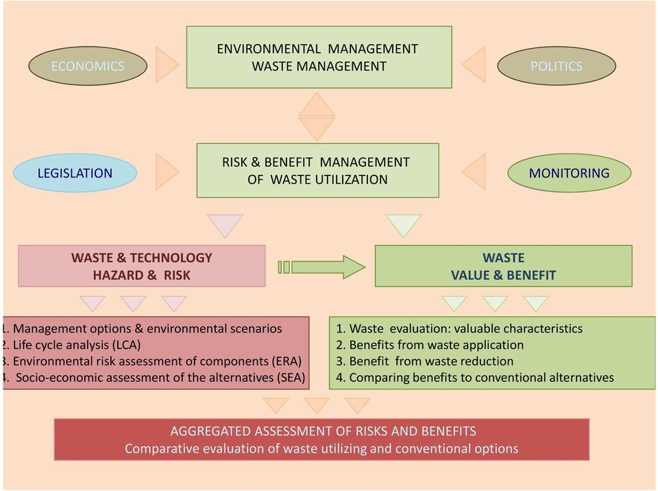 Environmental risk assessment of components(era) 4. Socio-economic assessment of the alternatives (SEA) 1. Waste evaluation: valuable characteristics 2.