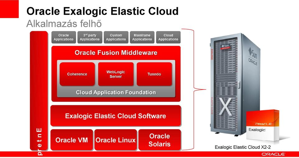 Exalogic Elastic Cloud Software Oracle