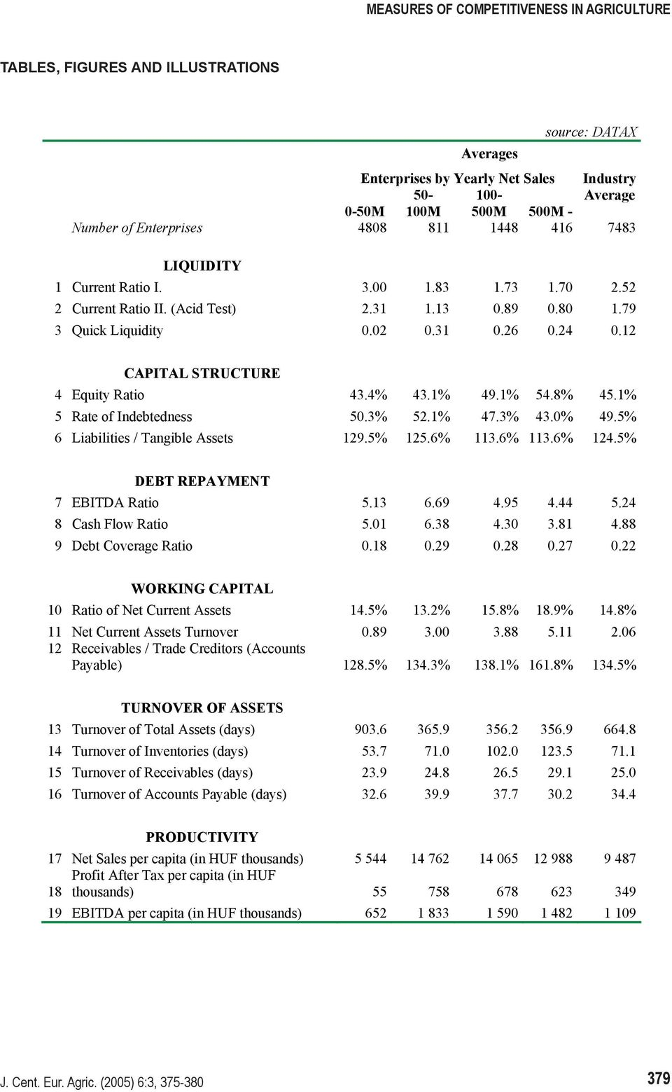 12 CAPITAL STRUCTURE 4 Equity Ratio 43.4% 43.1% 49.1% 54.8% 45.1% 5 Rate of Indebtedness 50.3% 52.1% 47.3% 43.0% 49.5% 6 Liabilities / Tangible Assets 129.5% 125.6% 113.6% 113.6% 124.