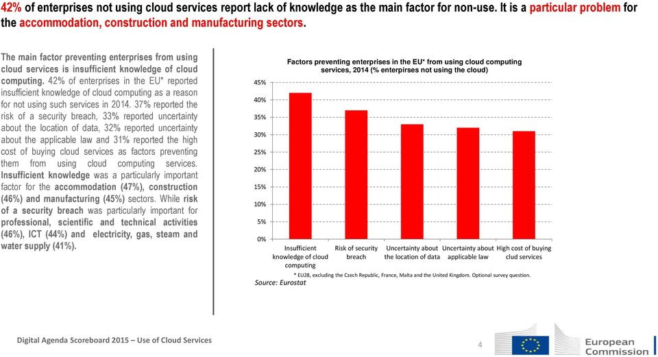 42% of enterprises in the EU* reported insufficient knowledge of cloud computing as a reason for not using such services in 2014.