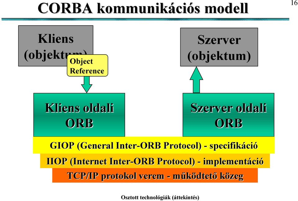 (General( Inter-ORB Protocol) - specifikáció IIOP (Internet