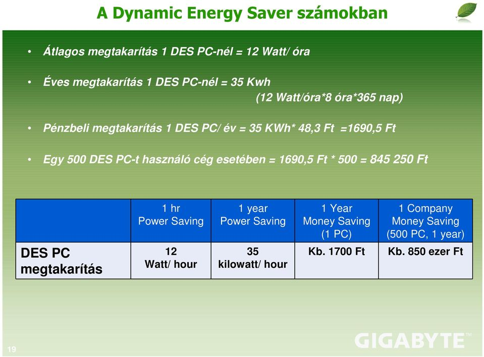 használó cég esetében = 1690,5 Ft * 500 = 845 250 Ft 1 hr Power Saving 1 year Power Saving 1 Year Money Saving (1 PC)