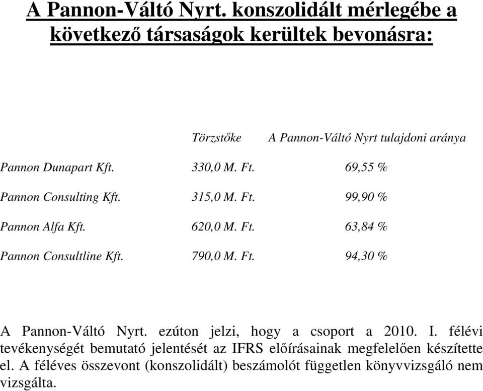 330,0 M. Ft. 69,55 % Pannon Consulting Kft. 315,0 M. Ft. 99,90 % Pannon Alfa Kft. 620,0 M. Ft. 63,84 % Pannon Consultline Kft. 790,0 M.