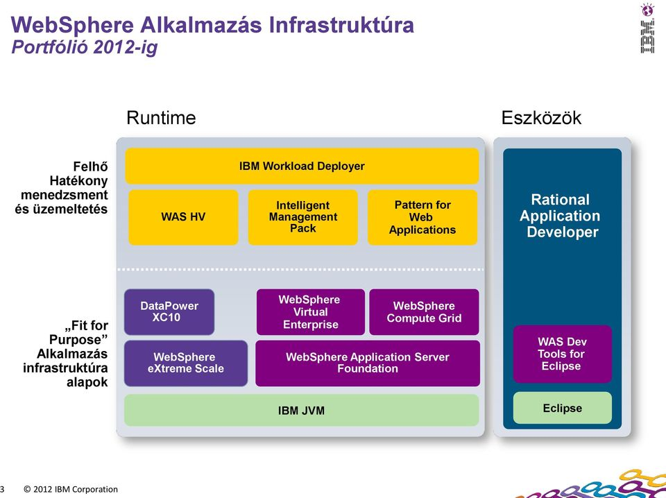 for Purpose Alkalmazás infrastruktúra alapok DataPower XC10 WebSphere extreme Scale WebSphere Virtual Enterprise