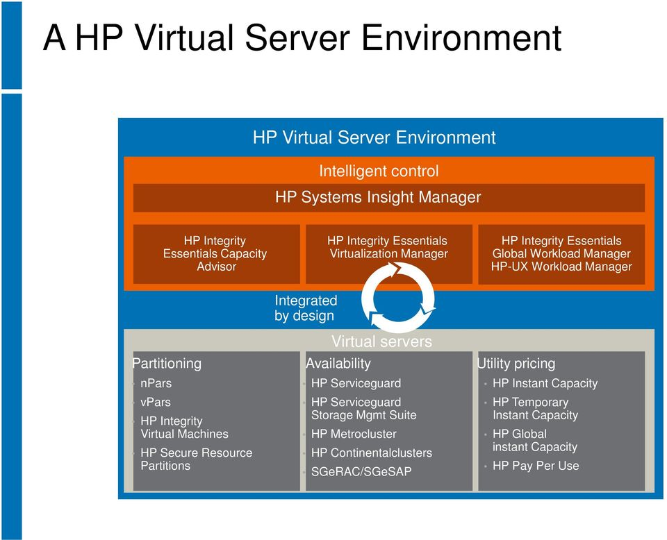 Availability Utility pricing npars vpars HP Integrity Virtual Machines HP Secure Resource Partitions Integrated by design HP Serviceguard HP Serviceguard