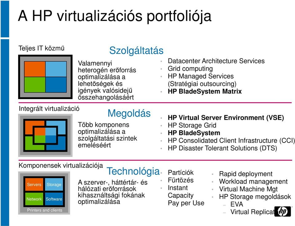 Environment (VSE) HP Storage Grid HP BladeSystem HP Consolidated Client Infrastructure (CCI) HP Disaster Tolerant Solutions (DTS) Komponensek virtualizációja Servers Network Storage Software Printers