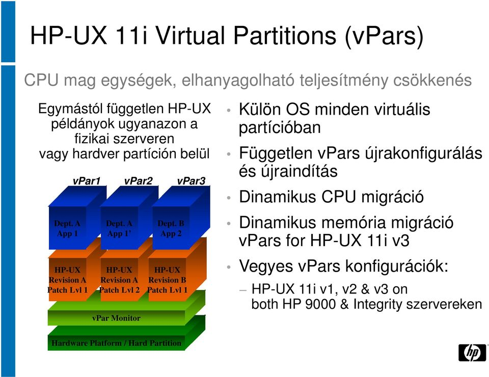 A App 1 HP-UX Revision A Patch Lvl 2 vpar Monitor Dept.