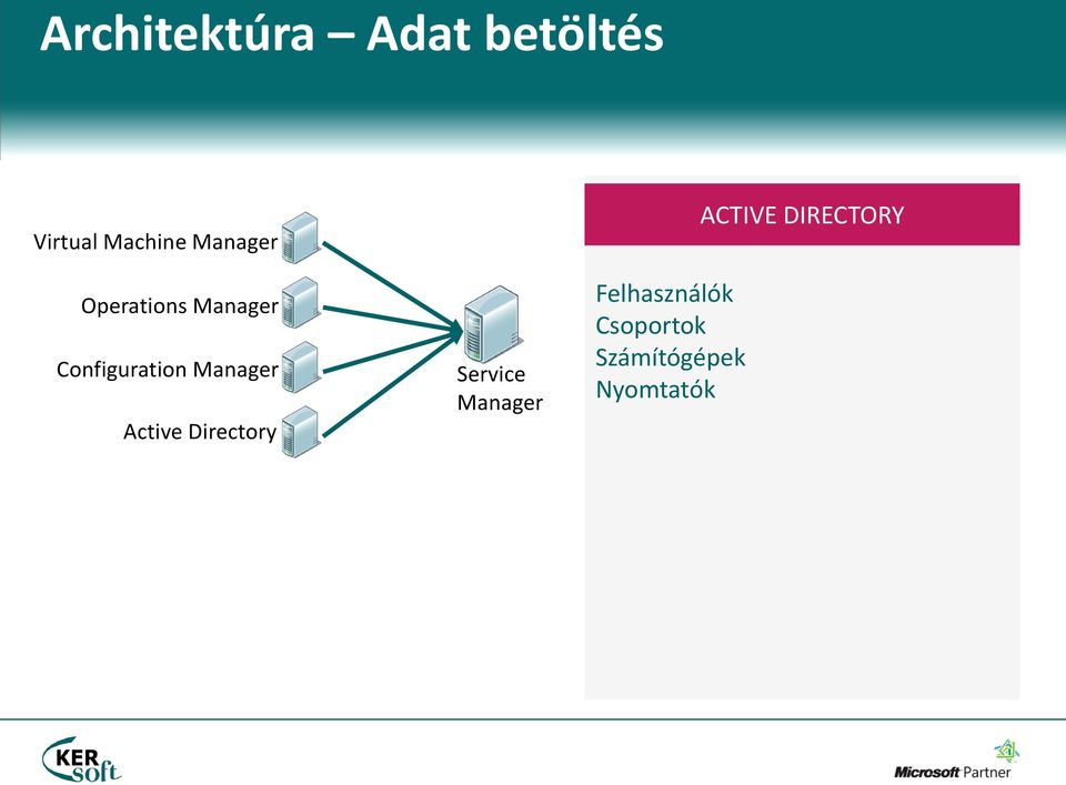 Configuration Manager Active Directory Service