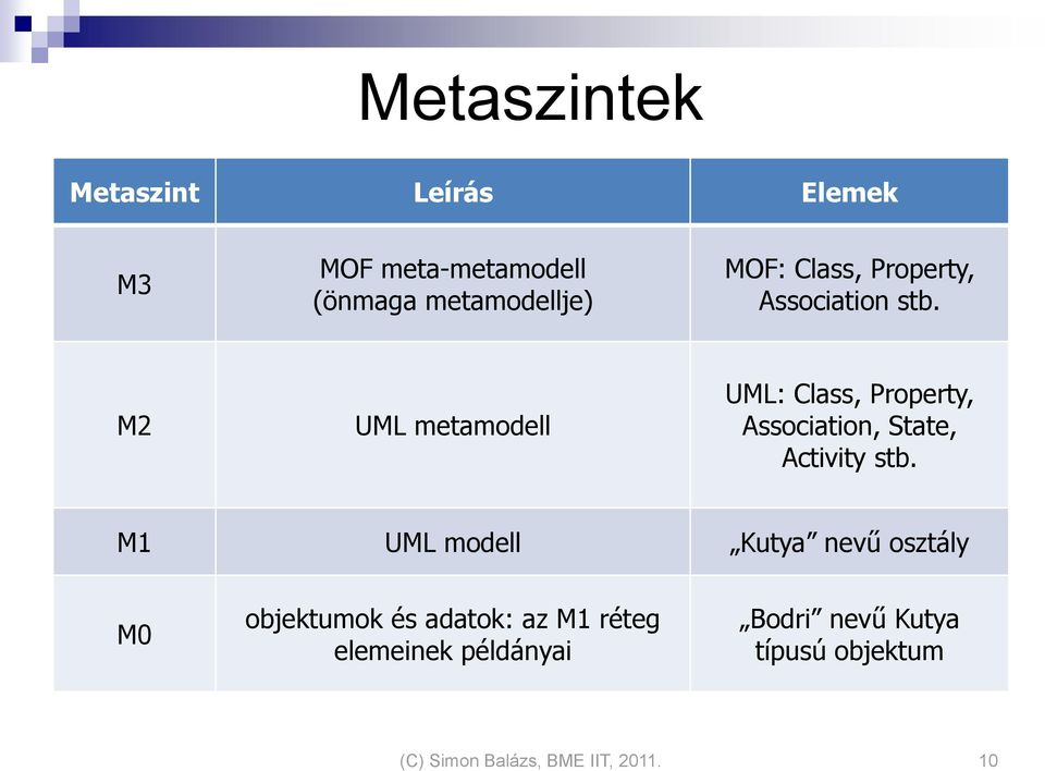 M2 UML metamodell UML: Class, Property, Association, State, Activity stb.
