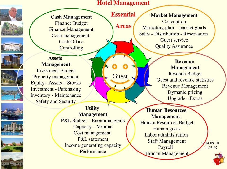 and Security Utility Management P&L Budget Economic goals Capacity Volume Cost management P&L statement Income generating capacity Performance Guest Revenue Management Revenue Budget Guest and