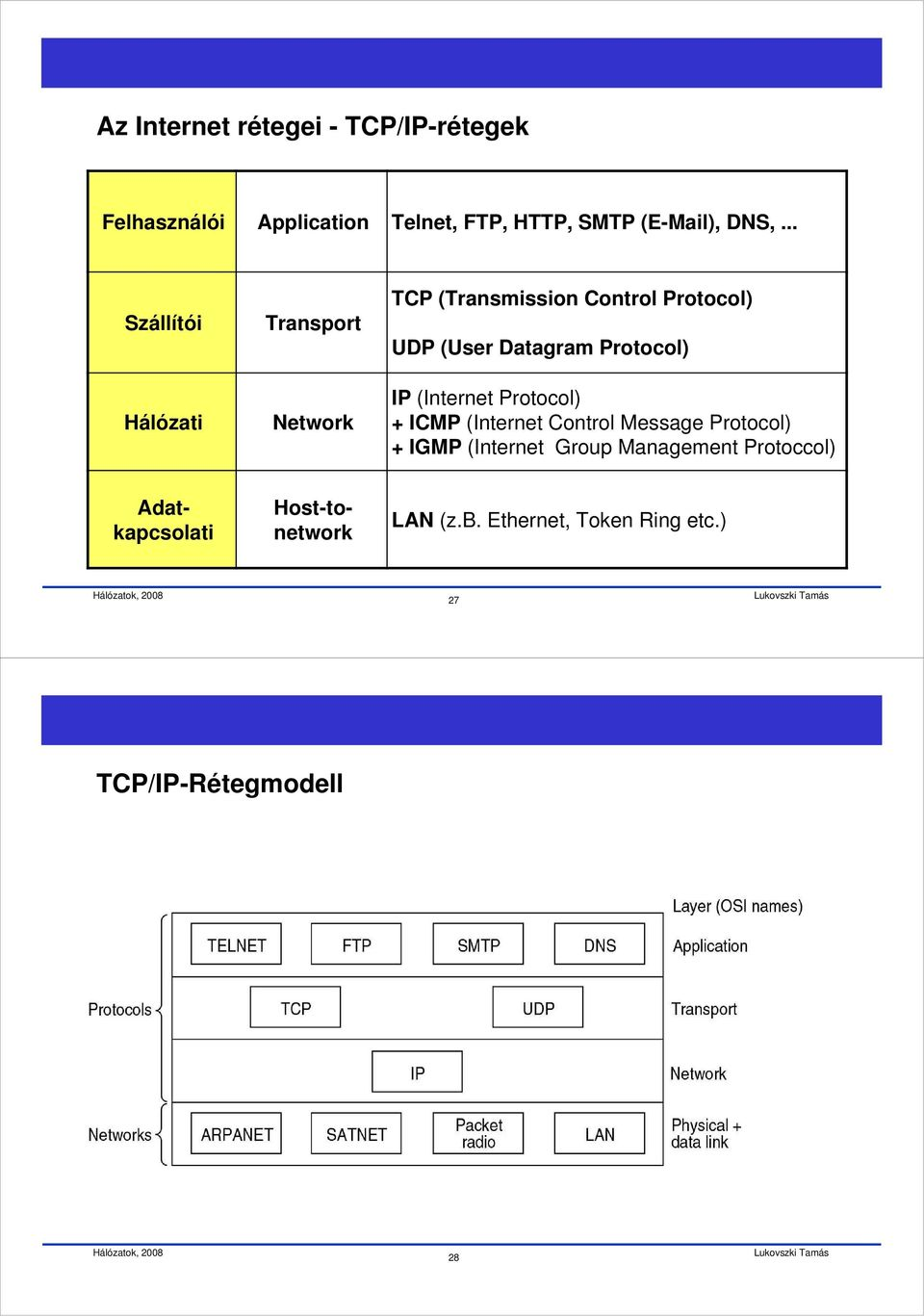 Protocol) IP (Internet Protocol) + ICMP (Internet Control Message Protocol) + IGMP (Internet Group