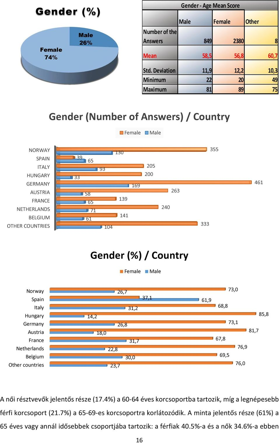 33 58 65 71 61 93 104 130 139 141 169 205 200 240 263 333 355 461 Gender (%) / Country Female Male Norway Spain Italy Hungary Germany Austria France Netherlands Belgium Other countries 26,7 31,2 14,2