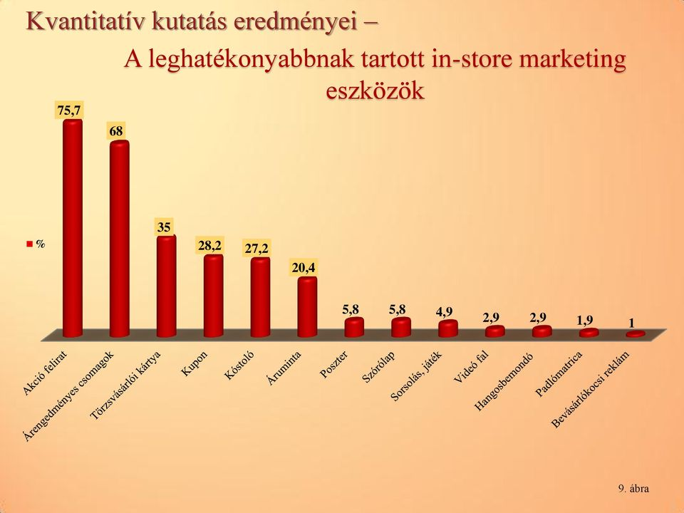 in-store marketing eszközök % 35