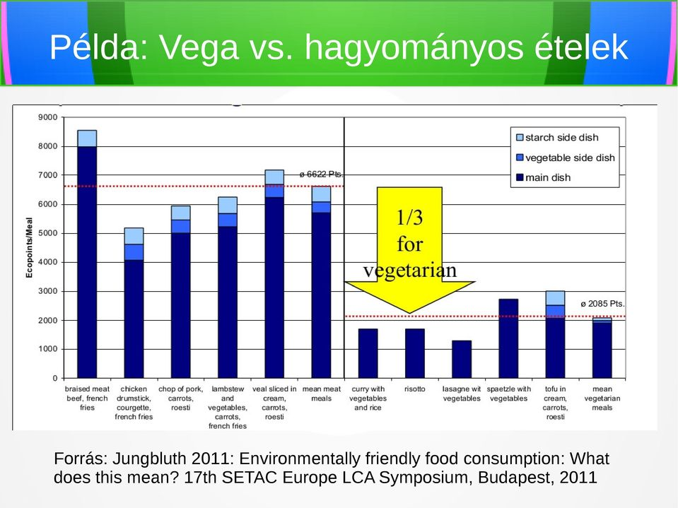 Environmentally friendly food consumption: