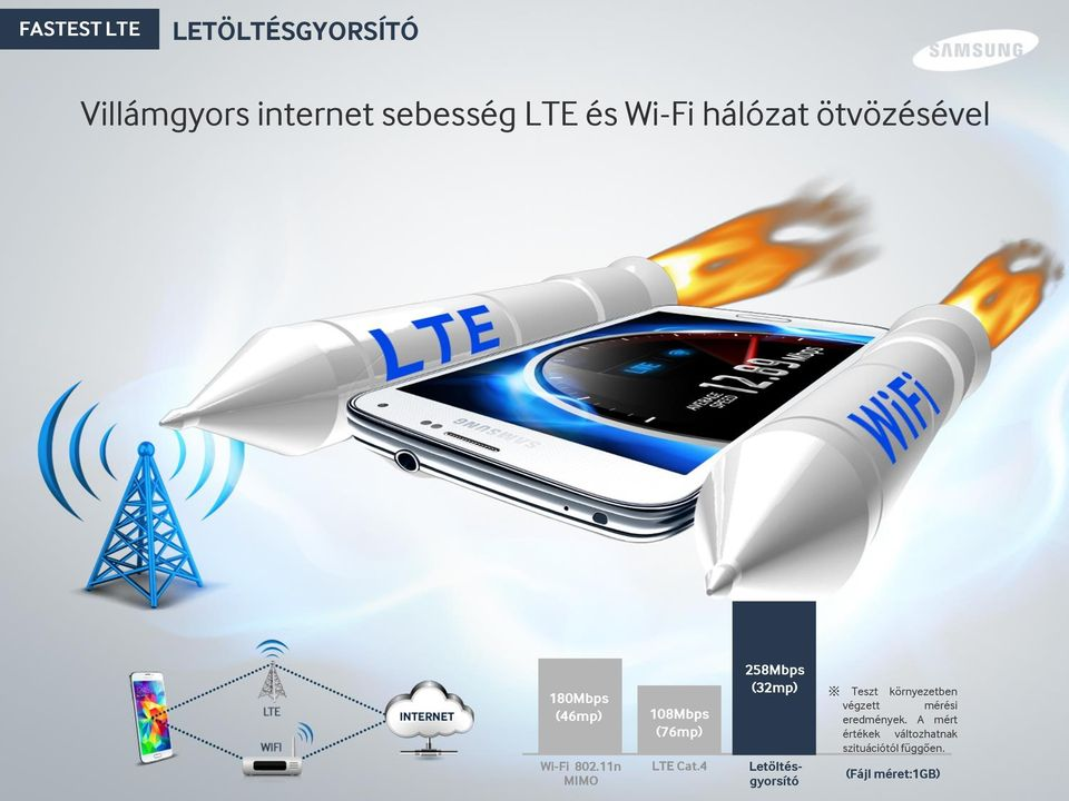 11n MIMO 108Mbps (76mp) LTE Cat.