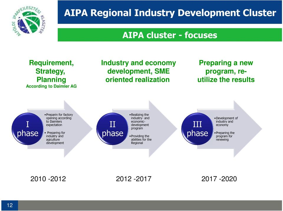Preparing for industry and agiculture development II phase Realizing the industry- and economicdevelopment program Providing the