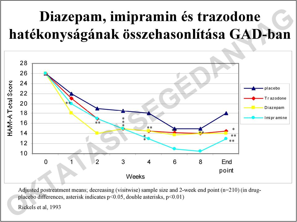sample size and 2-week end point (n=210) (in drugplacebo differences, asterisk indicates p<0.